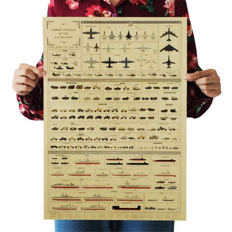 Vintage Poster Kendaraan Tempur Militer AS Dekorasi Kamar Stiker Dekorasi Rumah Koleksi Kraft Kertas Stiker Dinding Poster