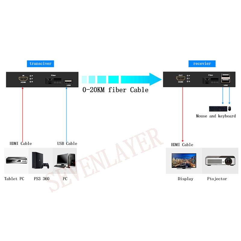 Image 5 - hdmi to fiber optic converter 1080P HDMI Fiber Optic Video Extender KVM(HDMI+USB)To Fiber Mouse and keyboard compressed-in Fiber Optic Equipments from Cellphones & Telecommunications