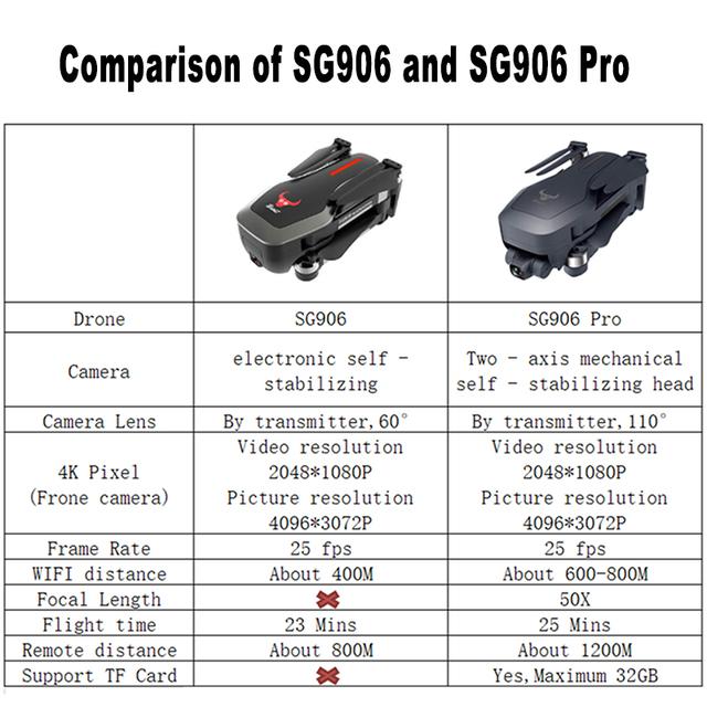 Drone SG906 / SG906 Pro with GPS 4K 5G WIFI 2-axis gimbal Dual camera professional ESC 50X Zoom Brushless Quadcopter RC Dron 6