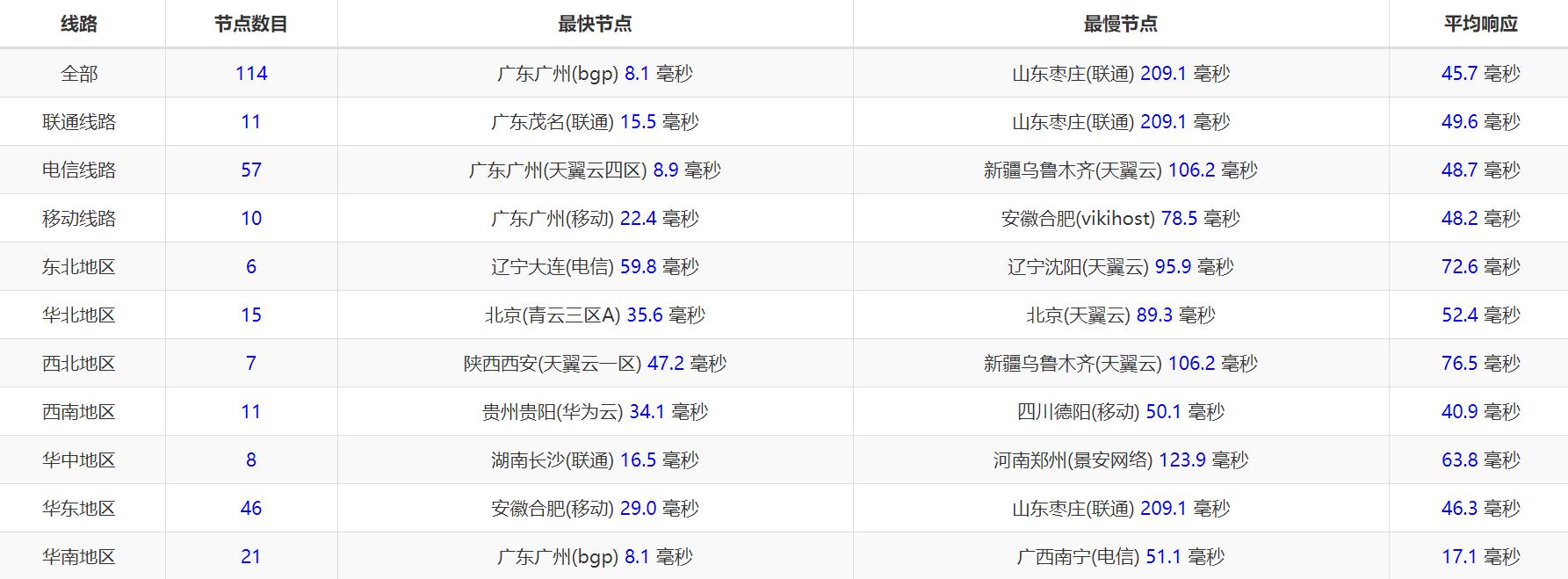【UOvZ】香港沙田 KVM / 年付 ¥510 / 1C1G / 20G + 60G / 100 Mbps / 500G / 少量补货可选月付