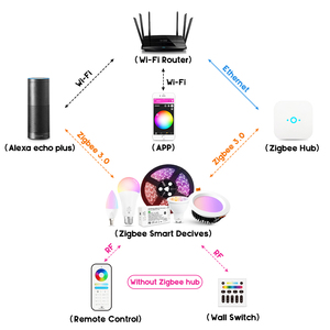 Image 2 - GLEDOPTO Controlador LED inteligente RGBCCT ZigBee Plus, funciona con Amazon Echo Plus, aplicación de Control remoto para puerta de enlace Zigbee 3,0