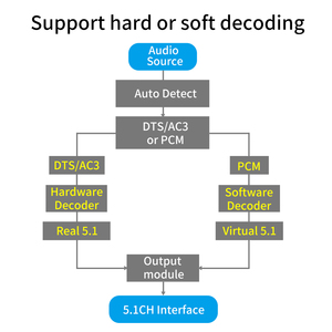 Image 5 - HD815B HDMI 5.1 convertisseur Audio décodeur DAC DTS AC3 FLAC APE 4K * 2K HDMI vers HDMI extracteur convertisseur séparateur numérique SPDIF ARC
