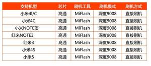 Image 5 - Free Adapter + Deep Flash Cable for Xiao Mi Redmi phone Open port 9008 Supports all BL locks EDL cable + track NO