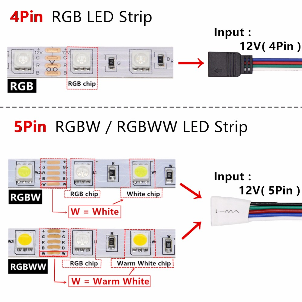 Hf481a2eeb6ab44e587b807546cee52b7D BEILAI SMD 5050 RGB LED Strip Waterproof 5M 300LED DC 12V RGBW RGBWW Fita LED Light Strips Flexible Neon Tape Luz Monochrome