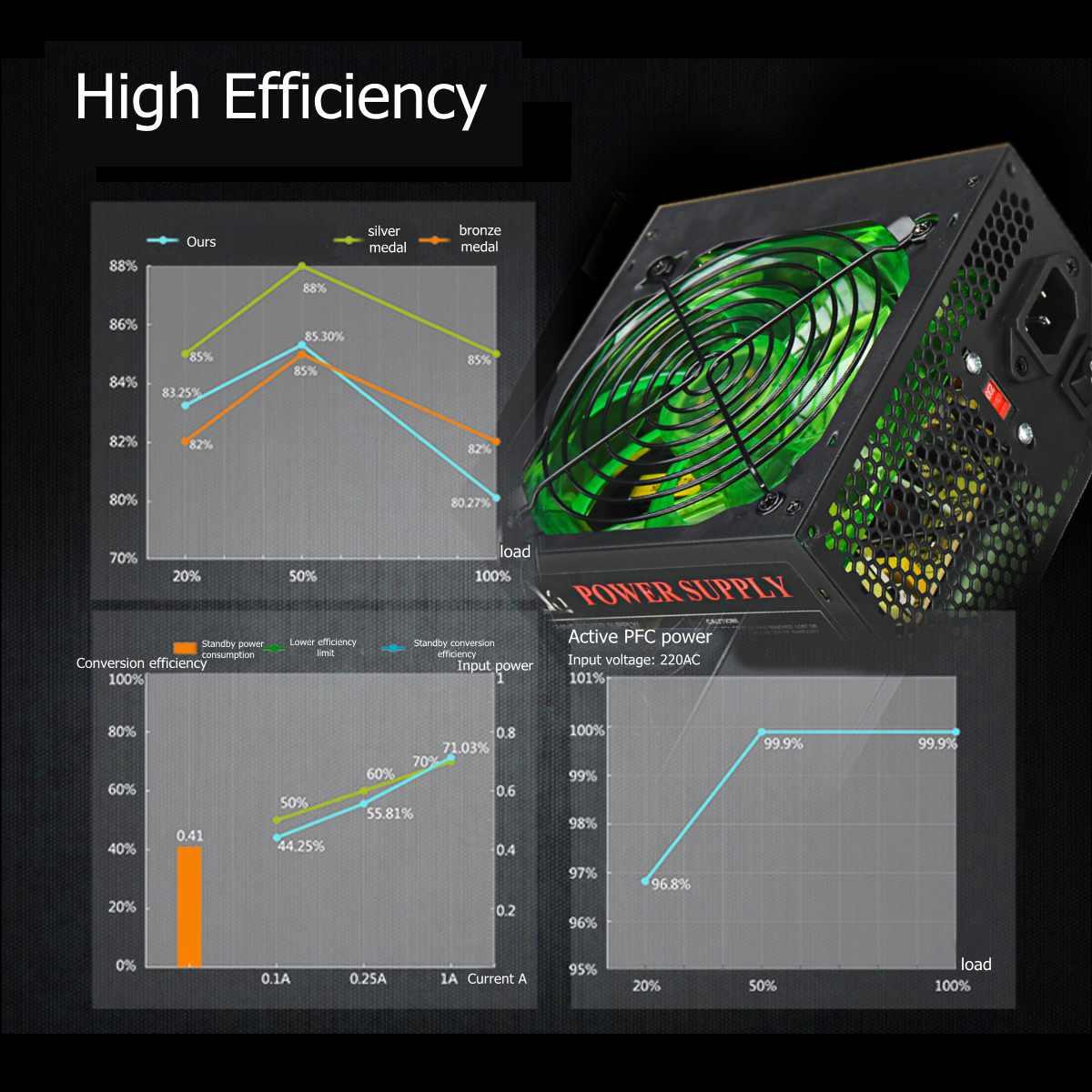 800W 110 ~ 220V Alimentation PC 12cm LED Ventilateur silencieux avec contrôle de température Intelligent Intel AMD ATX 12V pour ordinateur de bureau - 5