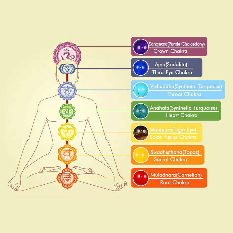 Reiki 7 uzdrowienie Chakra bransoletka z koralików z kamienia naturalnego Mala wisiorek budda bilans bransoletki dla kobiet mężczyzn joga biżuteria Dropshipping