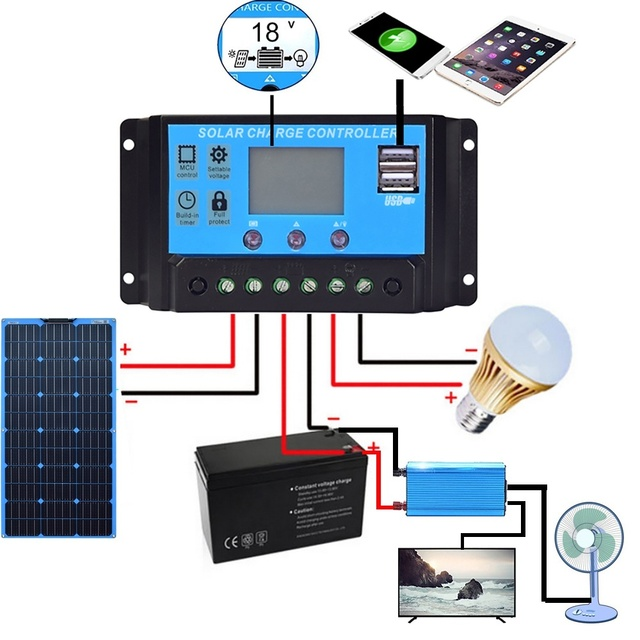 300W 2*150W Flexible  Solar Panel  20amp Charge controller No inverter 5