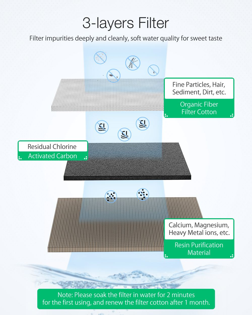 uv app controle filtro dispensador água potável tigela