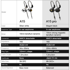 Image 4 - A15 Sport Bass 3.5mm Earphones A15 Pro Hi res HiFi Bass Headset Auriculares  Earphones Dynamic Hi res Earbud with MMCX
