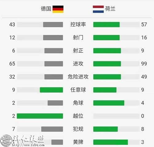 欧预赛 德国2:4荷兰 德后防不稳主场大败7