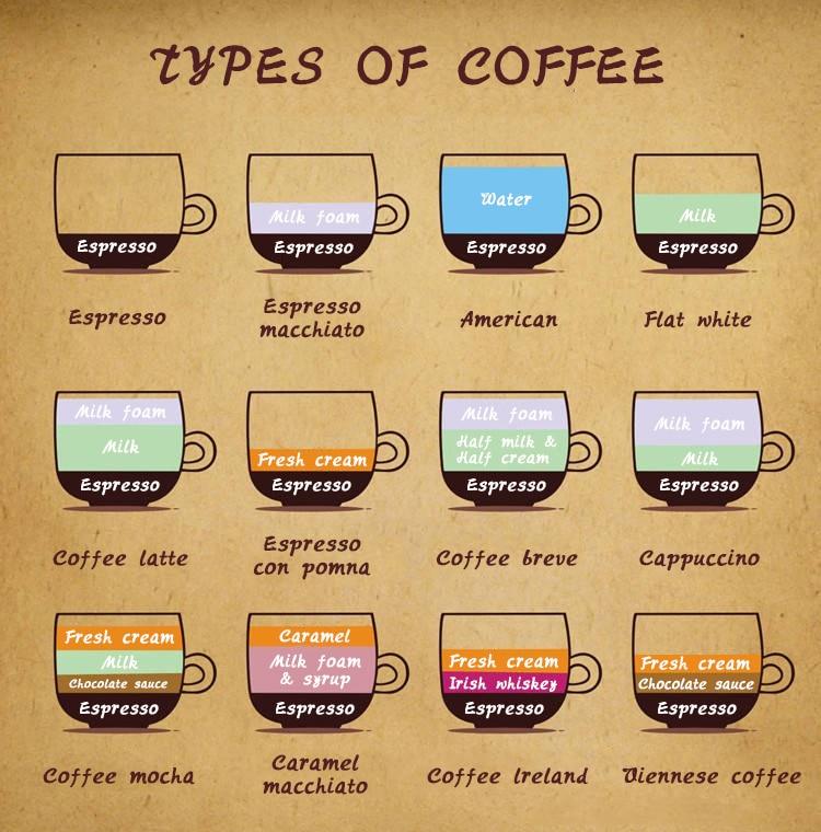 咖啡的种类(改) - 副本