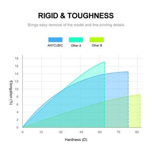 Image 4 - Anycubic 405nm 1L Resin for Photon S Mono 3D Printer SLA UV Sensitive Resin Liquid Printing Material Photosensitive uv Resina