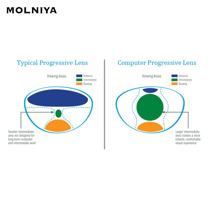 MOLNIYA 1.56 Standard Index numérique forme libre lentilles progressives pour ordinateur travail utilisation bureau maison Protection des yeux 2 pièces