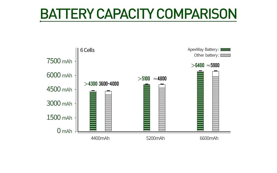 6 ячеек mu06 черный Аккумулятор для ноутбука hp Тетрадь ПК 593553-001 для ноутбука hp Pavilion g4 G6 G7 G32 cq42 593562-001 аккумулятор большой емкости dv4 dv6 MU09 HSTNN-LB0W