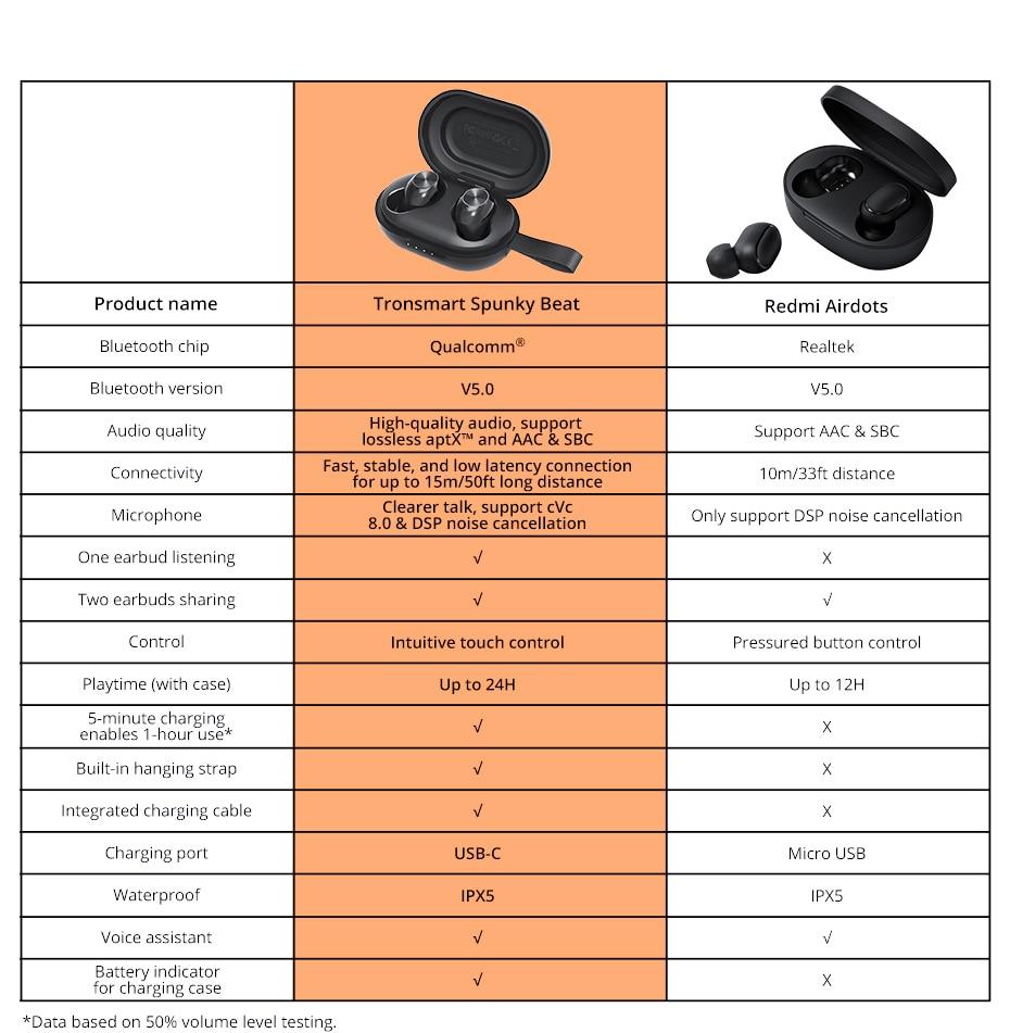 Tronsmart Spunky Beat Bluetooth TWS Earphone APTX Wireless Earbuds with QualcommChip, CVC 8.0, Touch Control, Voice Assistant (12)