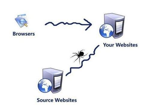 网络搜索大全引擎蜘蛛spider分析