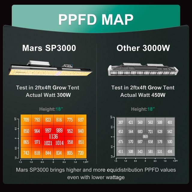 Newest Mars Hydro SP 3000 LED Grow Light Full Spectrum 4