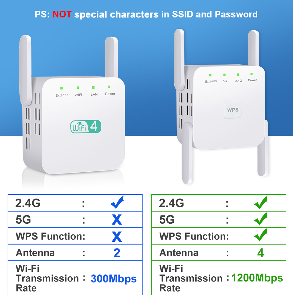 5G WiFi Repeater Wireless Wifi Amplifier Home Wi-fi Signal Booster 1200Mbps Router Wi Fi Long Range Extender Internet Amplifier 6