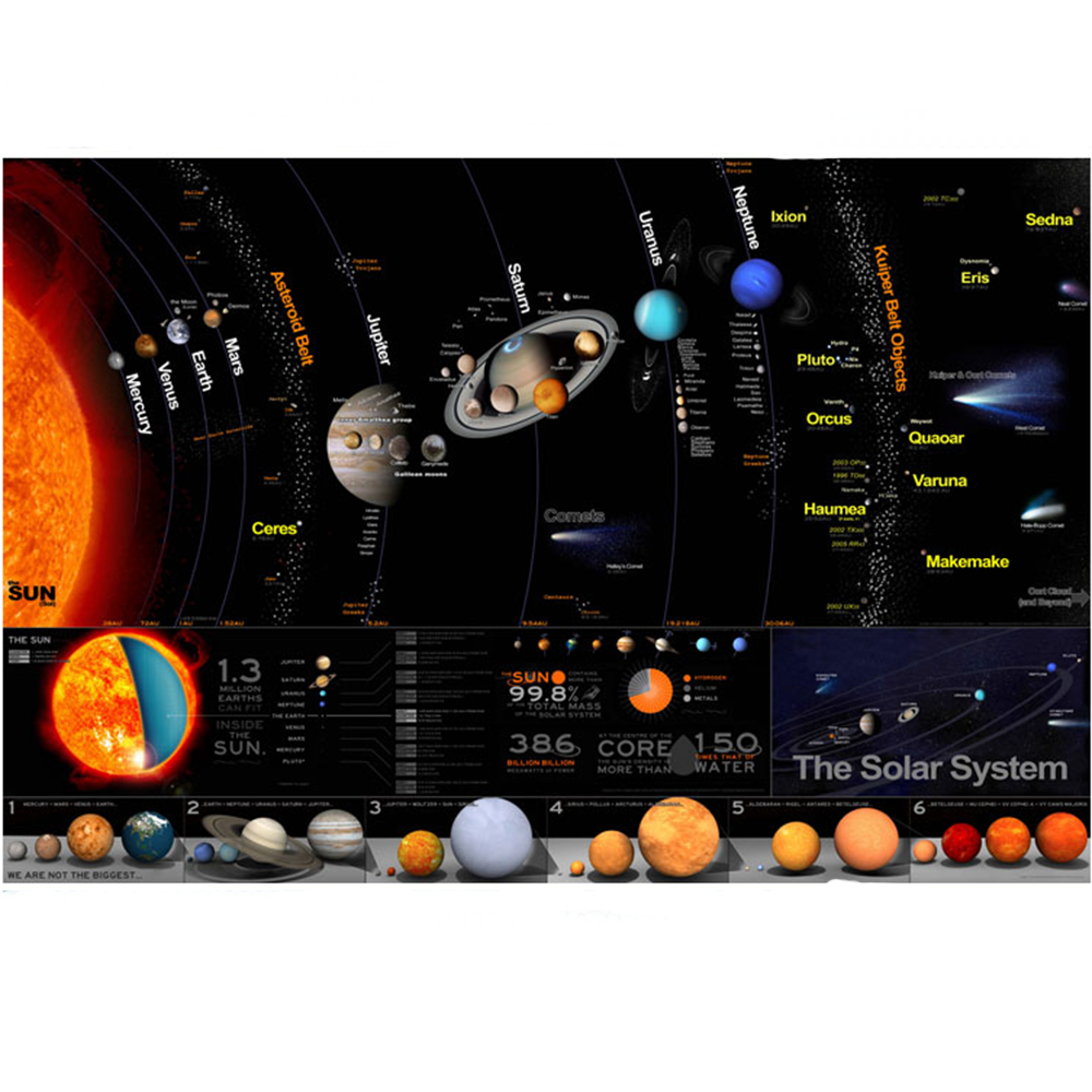 The Solar System Planet Map Poster Size Wall Decoration 80x48 Cm Waterproof Canvas MapLiving Room Children's Bedroom Decoration