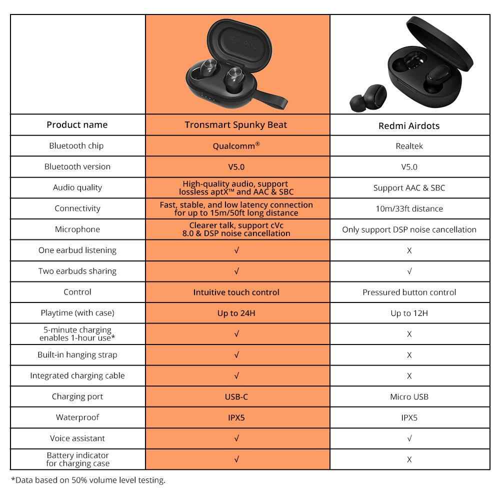 [En STOCK] auriculares Tronsmart Spunky Beat TWS Bluetooth 5,0, auriculares inalámbricos QualcommChip con Control táctil, auriculares impermeables