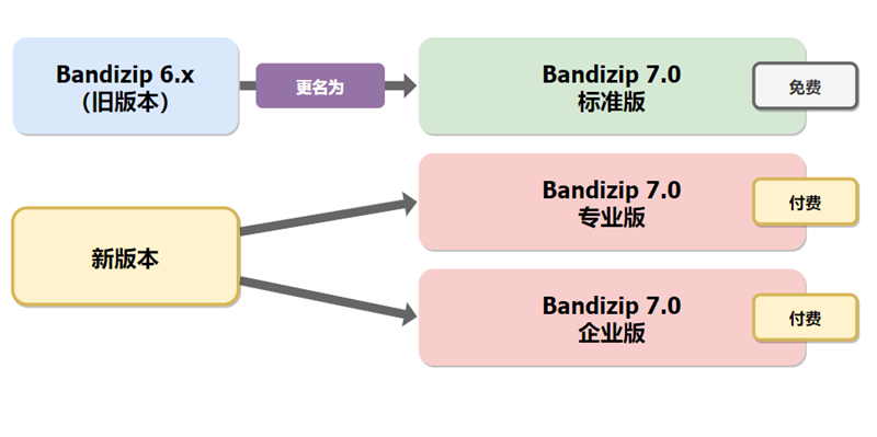 Bandizip 7.09 专业版/企业版激活补丁密钥