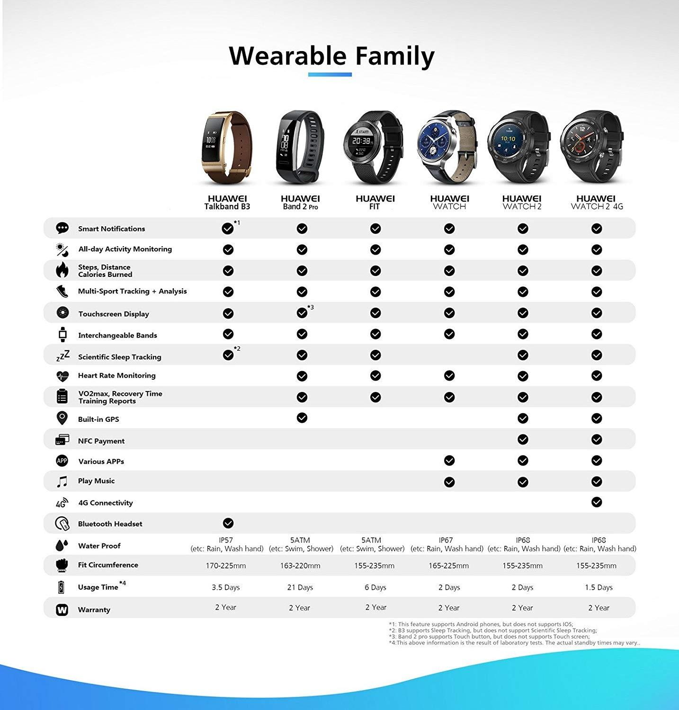Relógio huawei banda 2 pro chain pulseira de fitness para huawei móvel (gps integrado, firstbeat sistema). Cor preto (preto). - 6