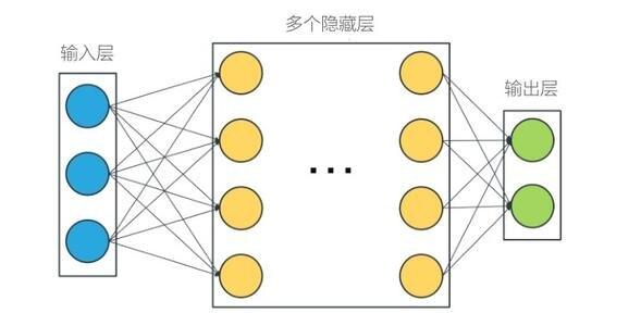 深度学习网络