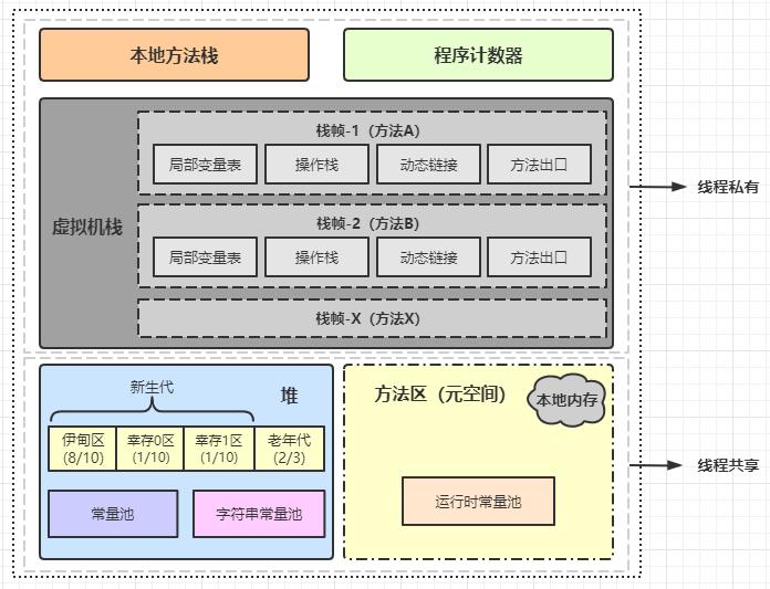【JVM系列】JVM内存模型详解