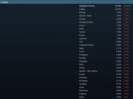 Steam 12月硬件调查显示简体中文用户占比47.18%插图