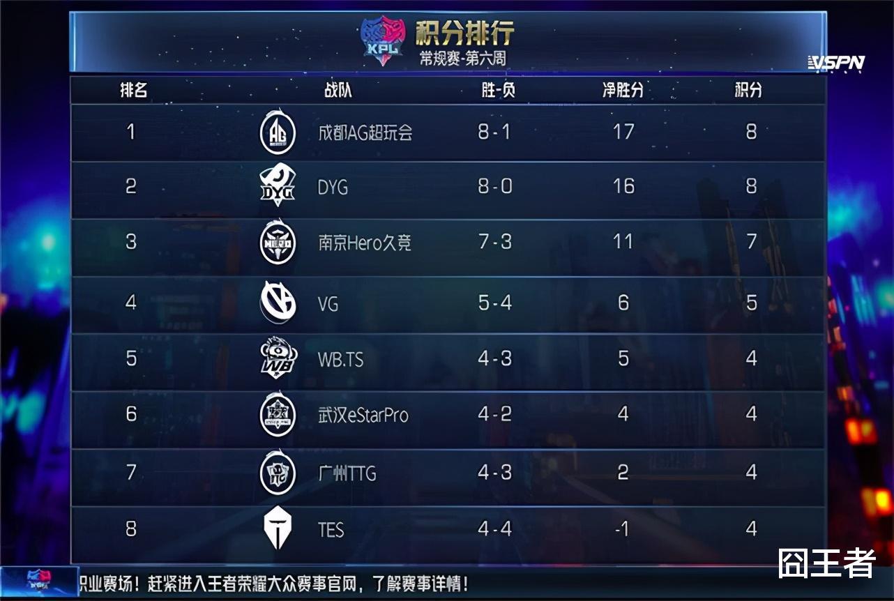 E星击败QG,御三家实力严重断层,两支战队能进季后赛四强吗?插图