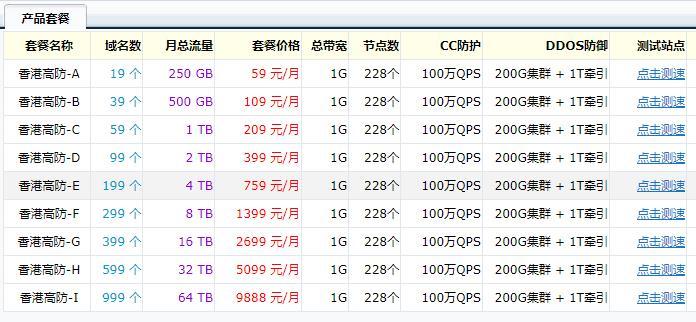 美尔联高防CDN,香港免备案、防CC攻击、防DDOS攻击 隐藏真实IP 宕机自动切换IP-VPS SO