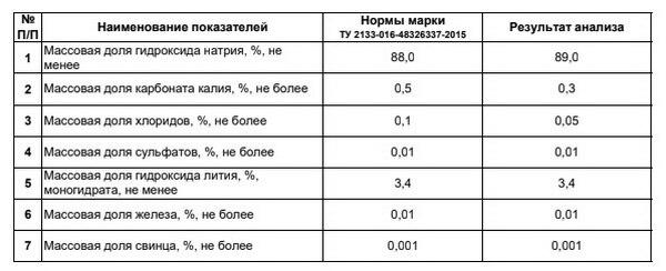 Показатели NaLi