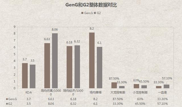 Gen.G对阵G2前瞻:最后一张四强门票花落谁家?插图(1)