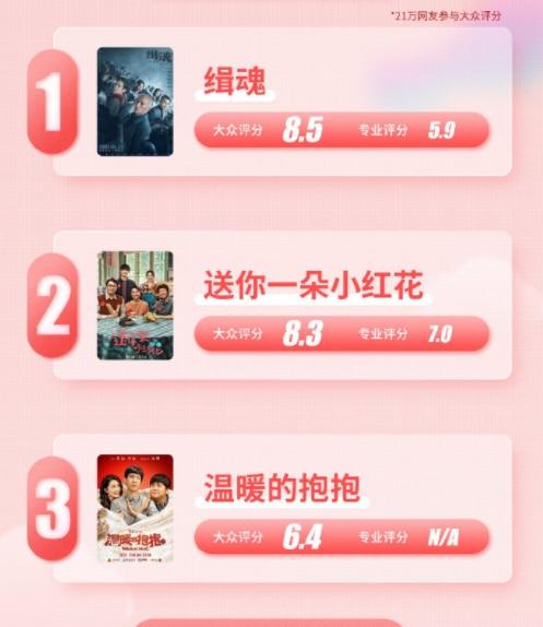 """一月电影榜单,《小红花》不是第一,沈腾被盖上""""烂片演员""""标签"""
