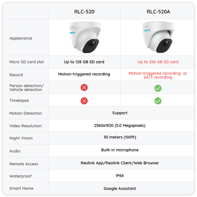 Reolink PoE IP Camera 5MP Super HD Night Vision P2P Onvif Motion Detection Outdoor Dome Smart Home Video Surveillance RLC-520 6