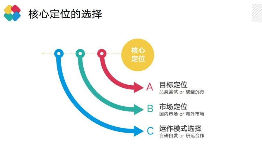5年研发累计流水超30亿 乐谷游戏邓定坤:放置类游戏立项思路思考插图(4)