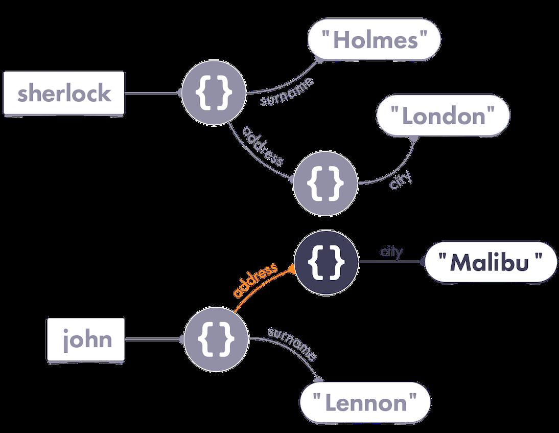 Avoiding mutating shared data