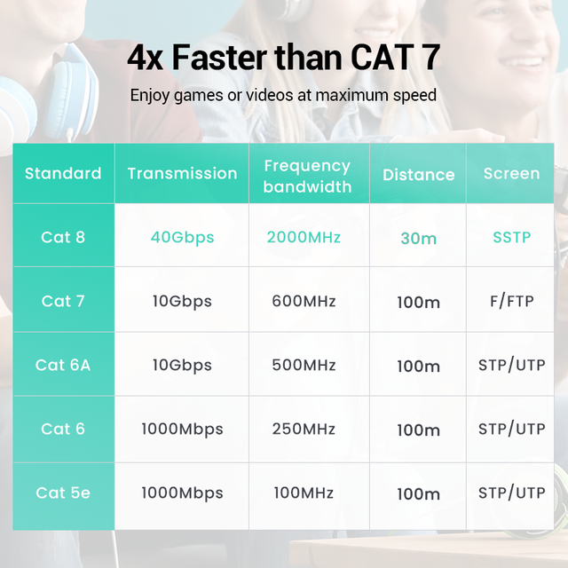 UGREEN Ethernet Cable CAT8 40Gbps 2000MHz CAT 8 Networking Cotton Braided Internet Lan Cord for Laptops PS 4 Router RJ45 Cable 3