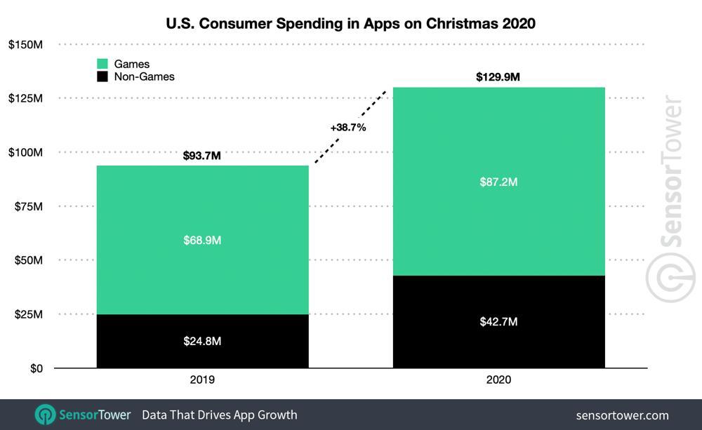 2020年苹果商店、谷歌Play合计收入破1000亿美元 《王者荣耀》依旧无敌