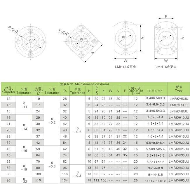 10 шт./упак. LMF40UU линейные подшипники круглый фланцевый вал