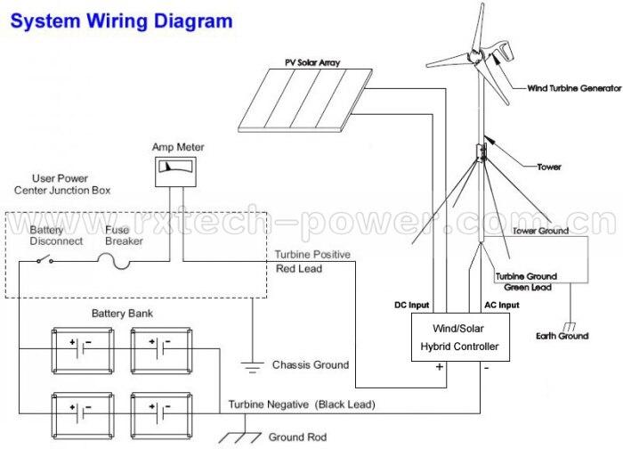 Wind Solar Schematic Wiring Diagram Diagramrhwiring8ennosbobbelparty1de: Wind Solar Schematic Wiring Diagram At Cicentre.net