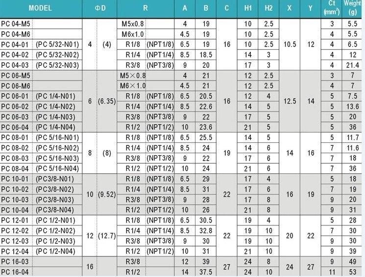 100 шт. много быстрая пуш-ап в Мужской Run пневматические соединительные фитинги 4 мм до G1/4 ''PC04-02