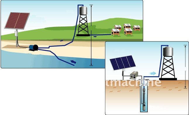 Solar water pump, solar borehole pump system, dc pump for deep well, free shipping, 5years warranty