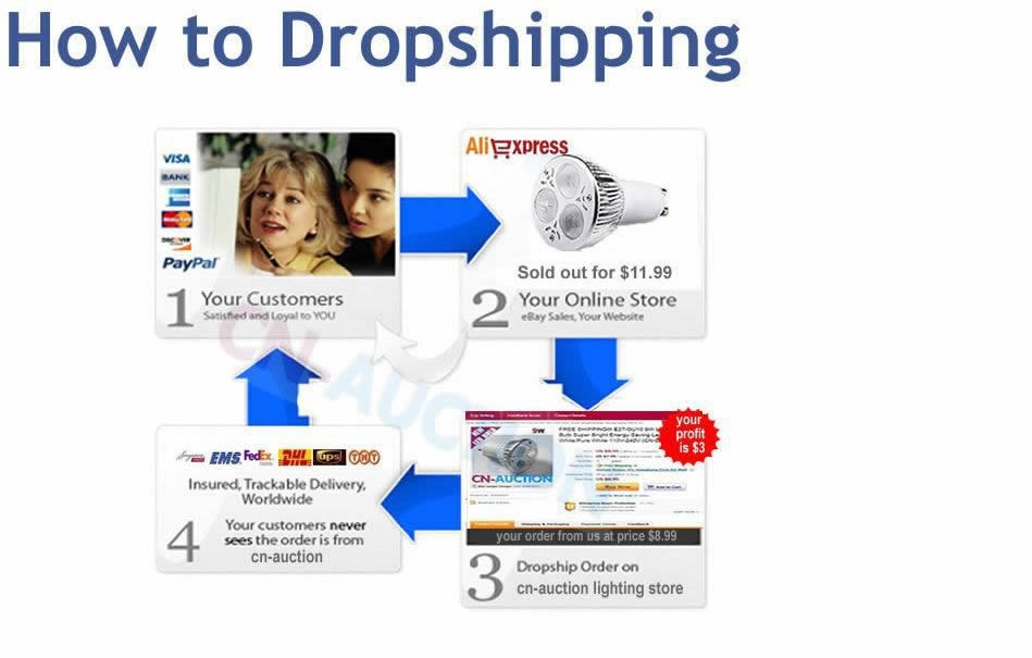 HOW TO DROPSHIPPING