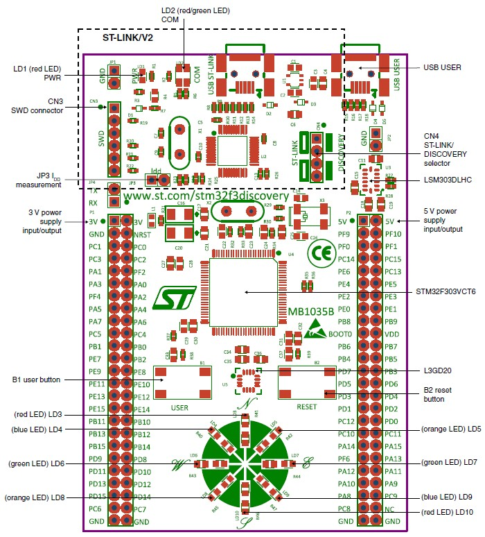 STM32F3DISCOVERY what's onboard