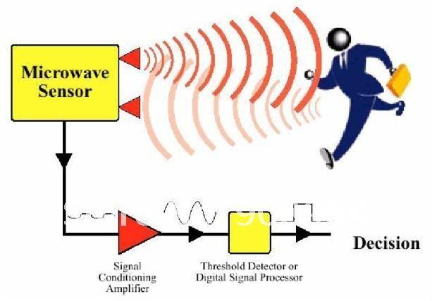 Whole Hb100 Microwave Doppler Radar Wireless Module Motion Sensor And Detector