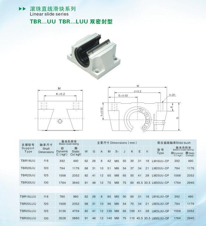 2 шт./лот TBR25UU с фокусным расстоянием 25 мм Линейный шарикоподшипник Подушка фрезерный станок с ЧПУ