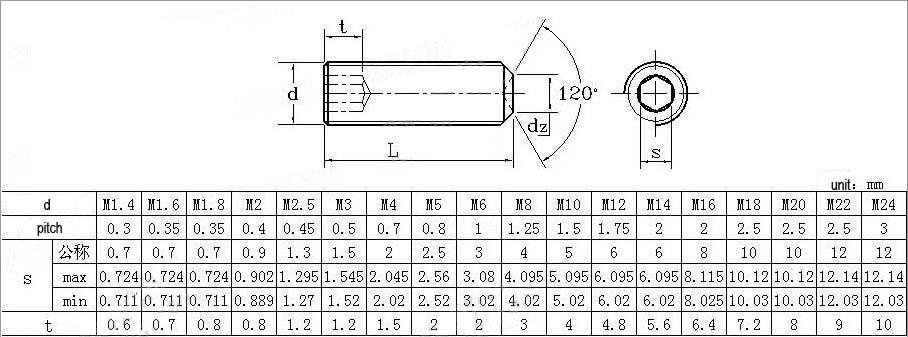 DIN916 set screw