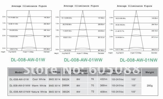 50-60 HZ, CE & ROHS, lâmpadas do