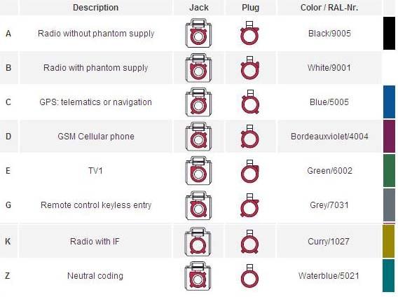 Superbat Fakra D обжимной гнездовой разъем прямой угол для кабеля RG316 RG174 LMR100 для фиолетового автомобиля сотовый телефон gsm